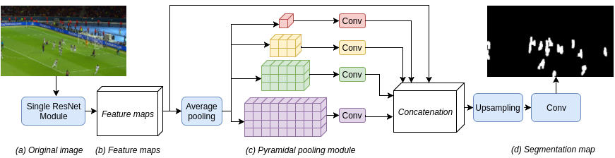 A bottom-up approach based on semantics for the interpretation of