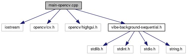 C/C++ library for the ViBe algorithm: main-opencv cpp File